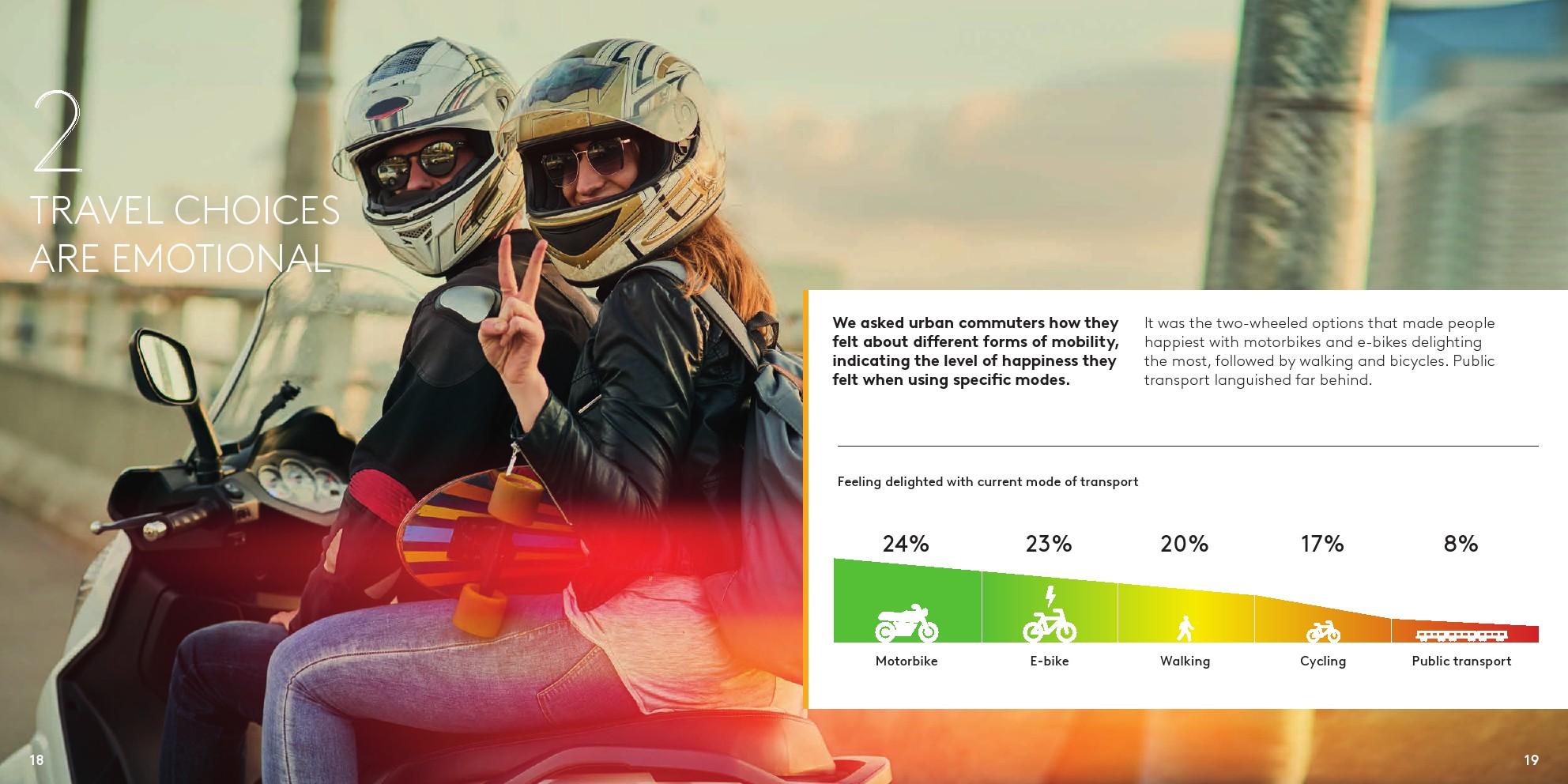 Kantar:流动的未来,未来10年的交通出行(可下载报告)插图(19)