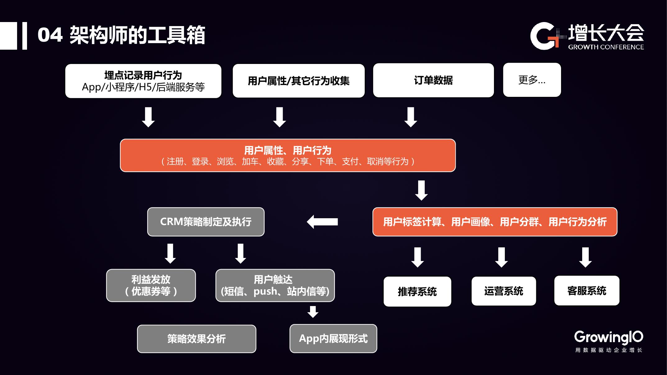蜜芽宝贝:基于客户数据平台的电商增长实践(可下载报告)插图(41)