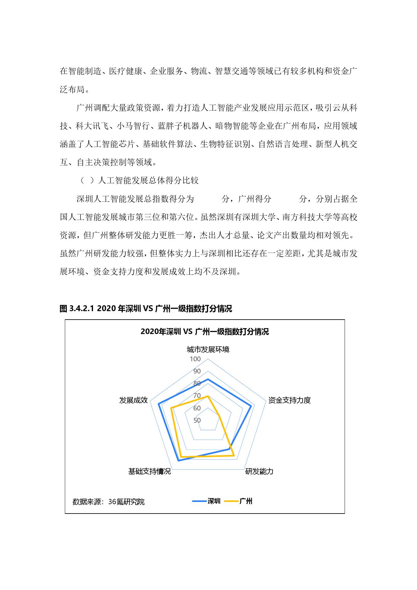 36氪研究院:2020年中国城市人工智能发展指数报告(可下载报告)插图(73)