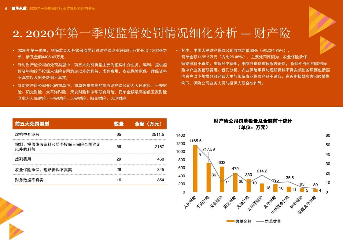 普华永道:2020年一季度保险行业监管处罚动态分析插图(11)