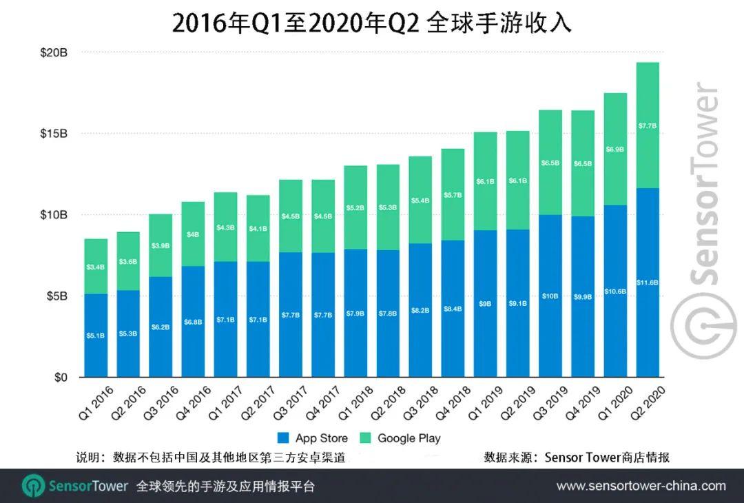 Sensor Tower:2020年Q2全球移动游戏收入达到193亿美元,同比激增27%插图(1)
