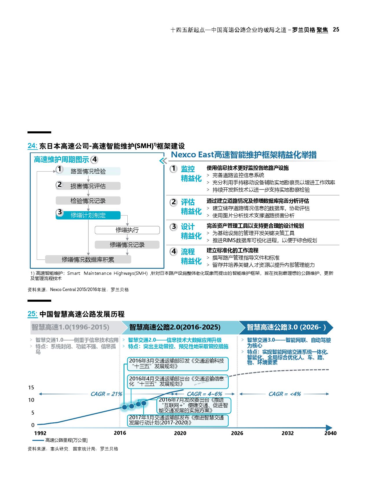 """""""十四五""""新起点:中国高速公路企业的破局之道(可下载报告)插图(49)"""