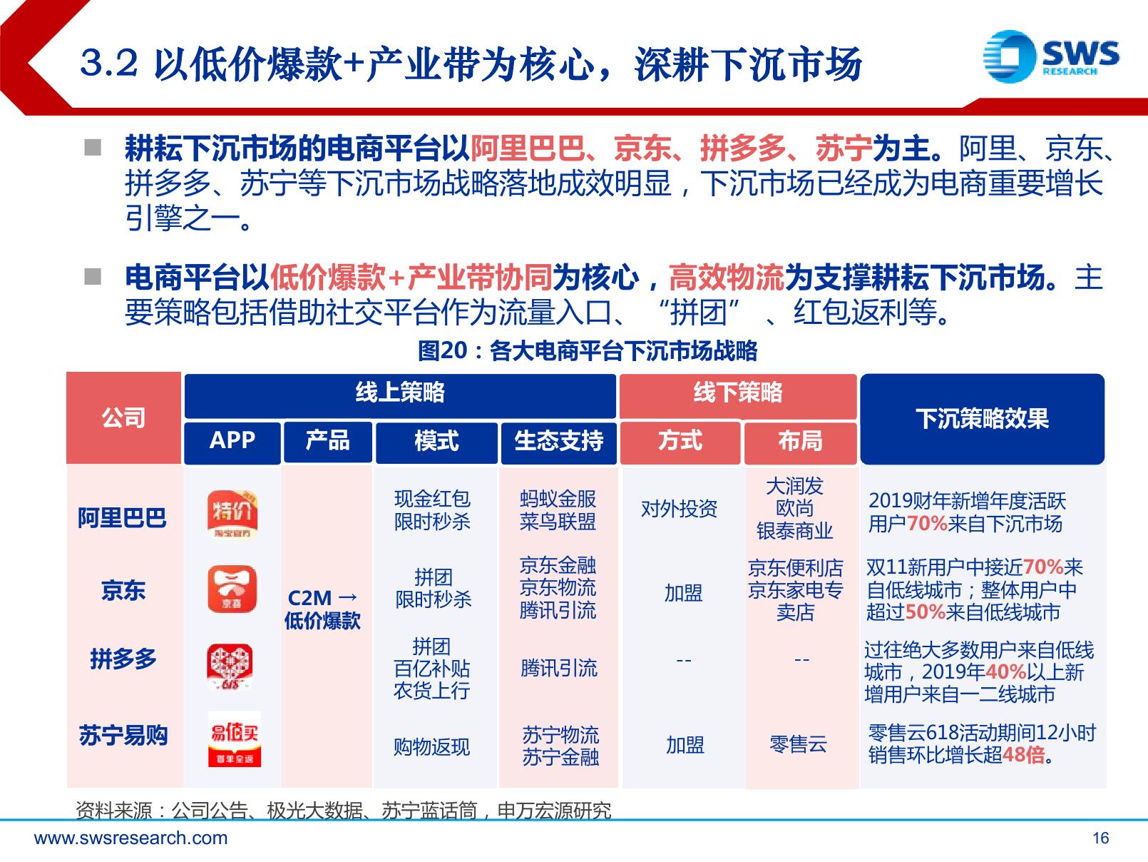 申万宏源:下沉市场,电商巨头新战场(可下载报告)插图(31)