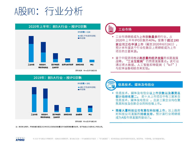 中国内地和香港2020年度中期回顾:IPO及其他资本市场发展趋势(可下载报告)插图(17)