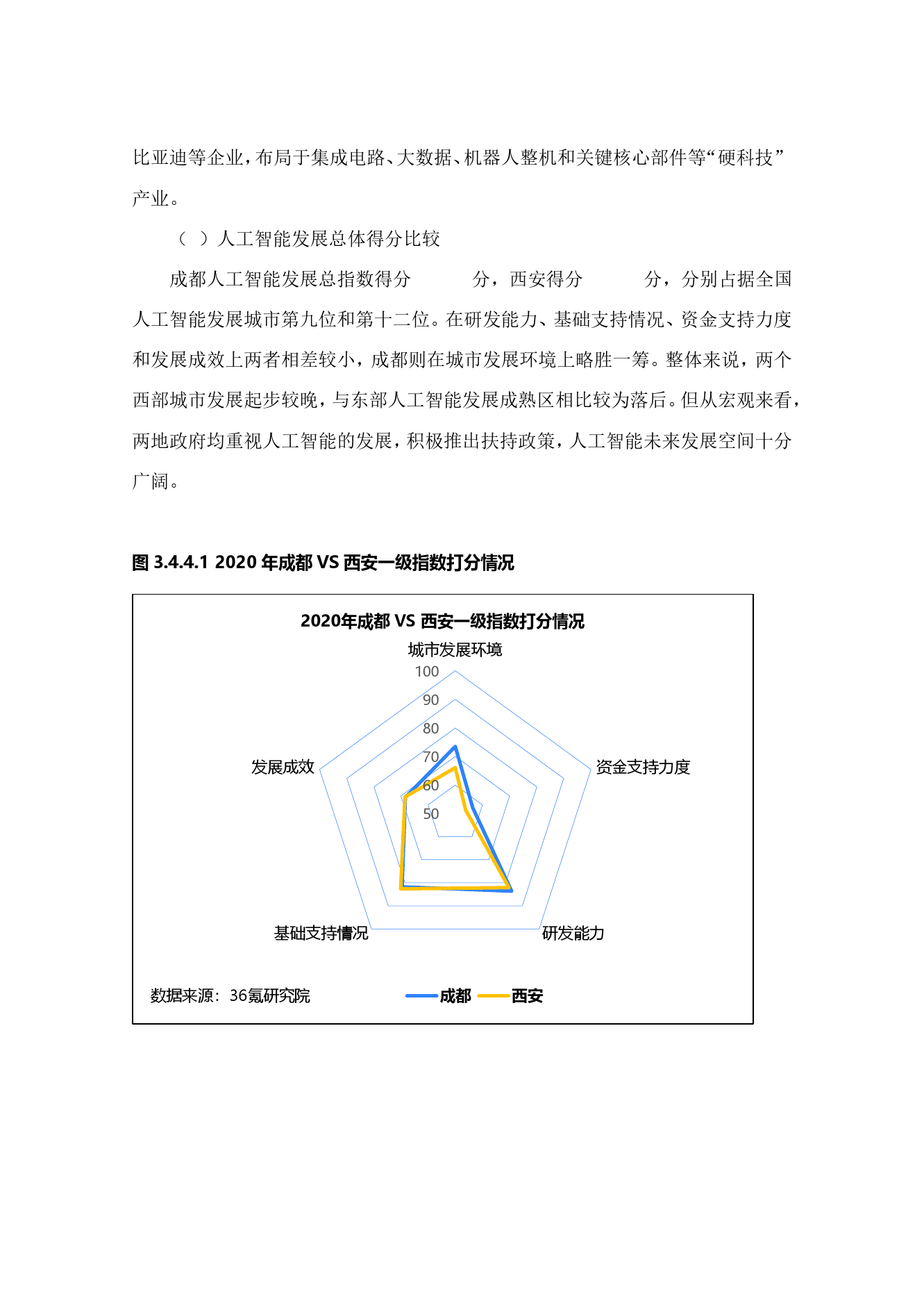 36氪研究院:2020年中国城市人工智能发展指数报告(可下载报告)插图(83)
