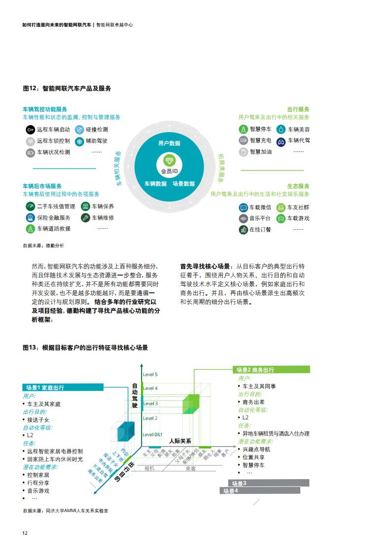 德勤咨询:如何打造面向未来的智能网联汽车(可下载报告)插图(31)