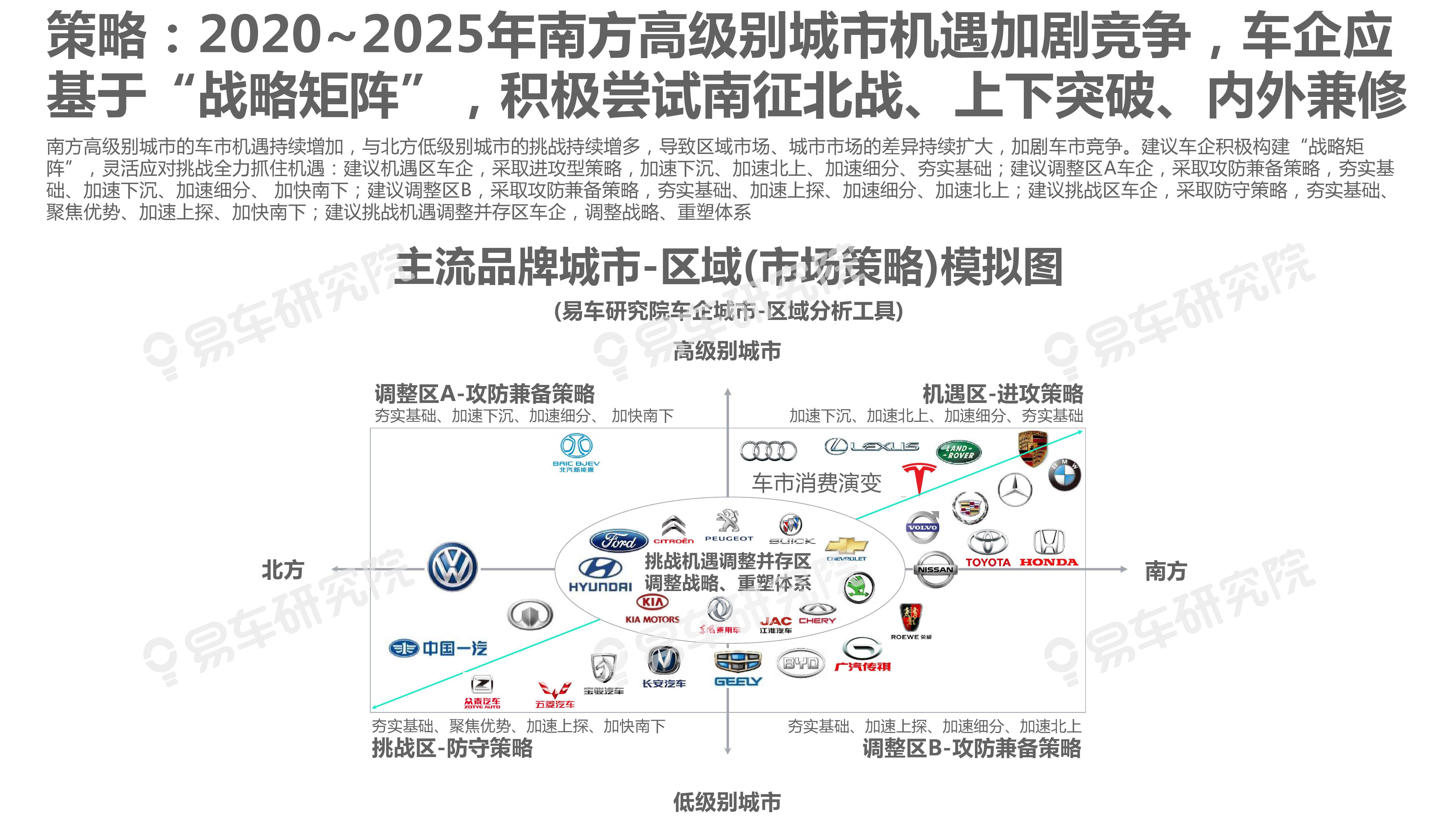 """2020-2025年城市:区域洞察报告—车企急需构建""""战略矩阵""""(可下载报告)插图(31)"""