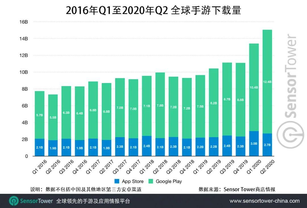 Sensor Tower:2020年Q2全球移动游戏收入达到193亿美元,同比激增27%插图(3)