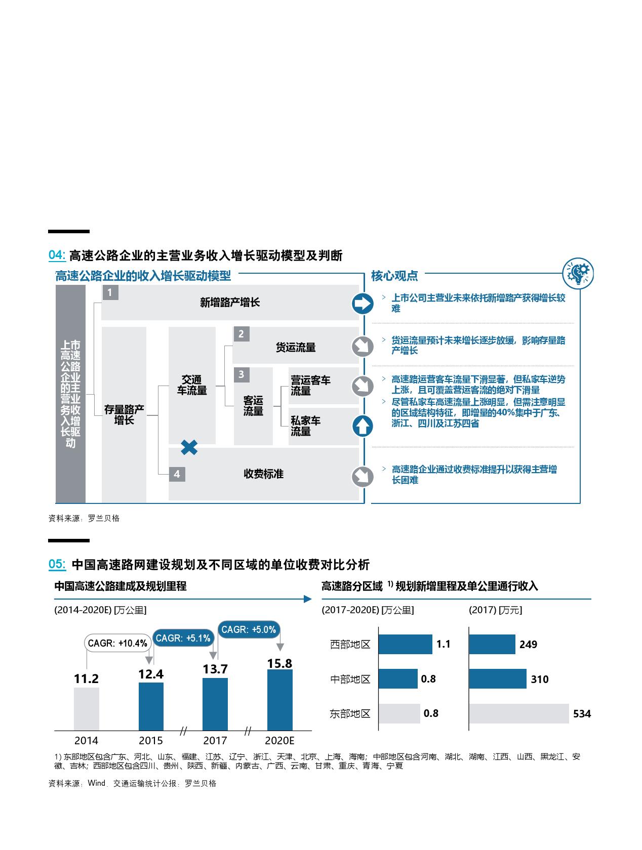 """""""十四五""""新起点:中国高速公路企业的破局之道(可下载报告)插图(15)"""
