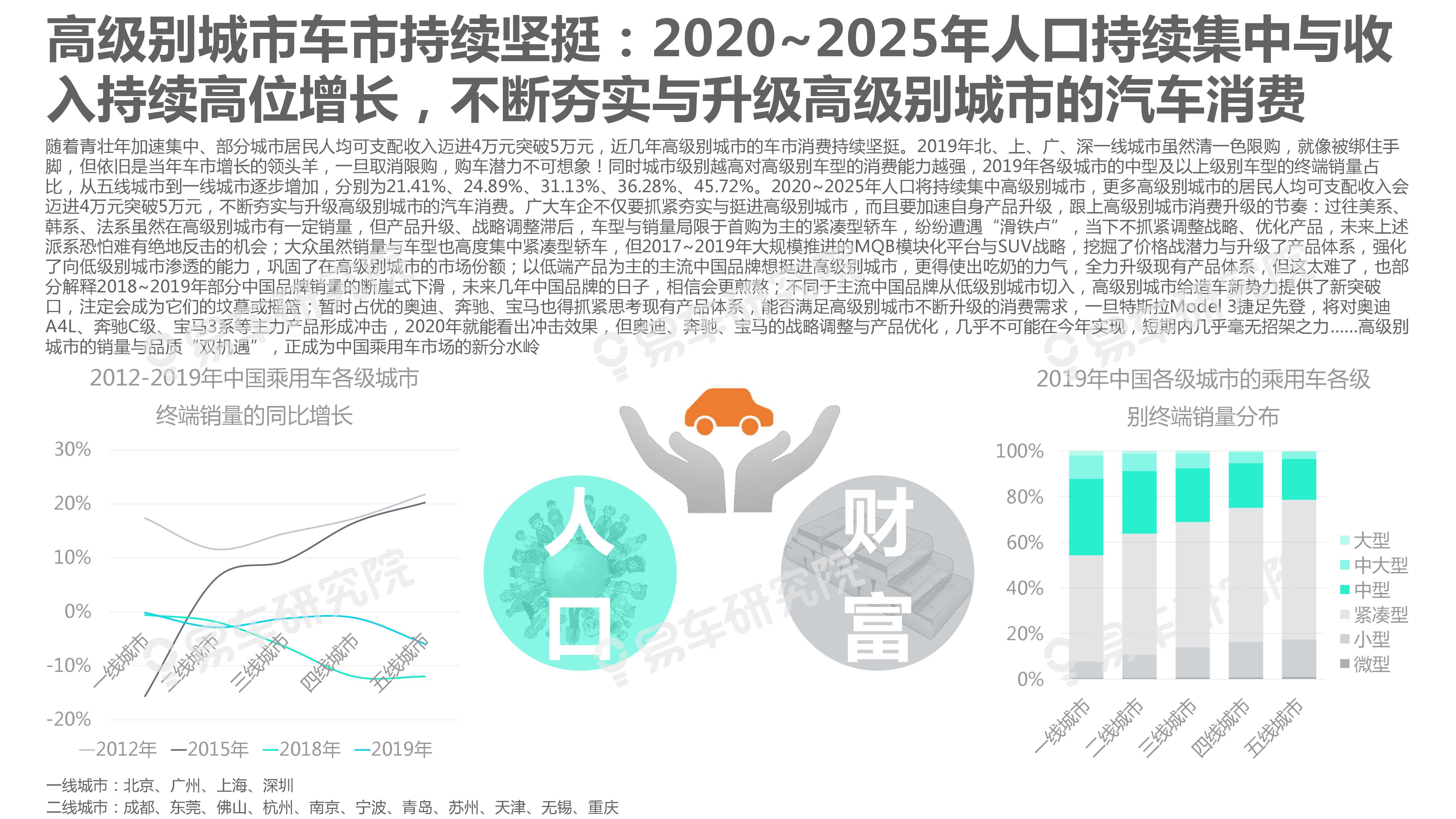 """2020-2025年城市:区域洞察报告—车企急需构建""""战略矩阵""""(可下载报告)插图(11)"""