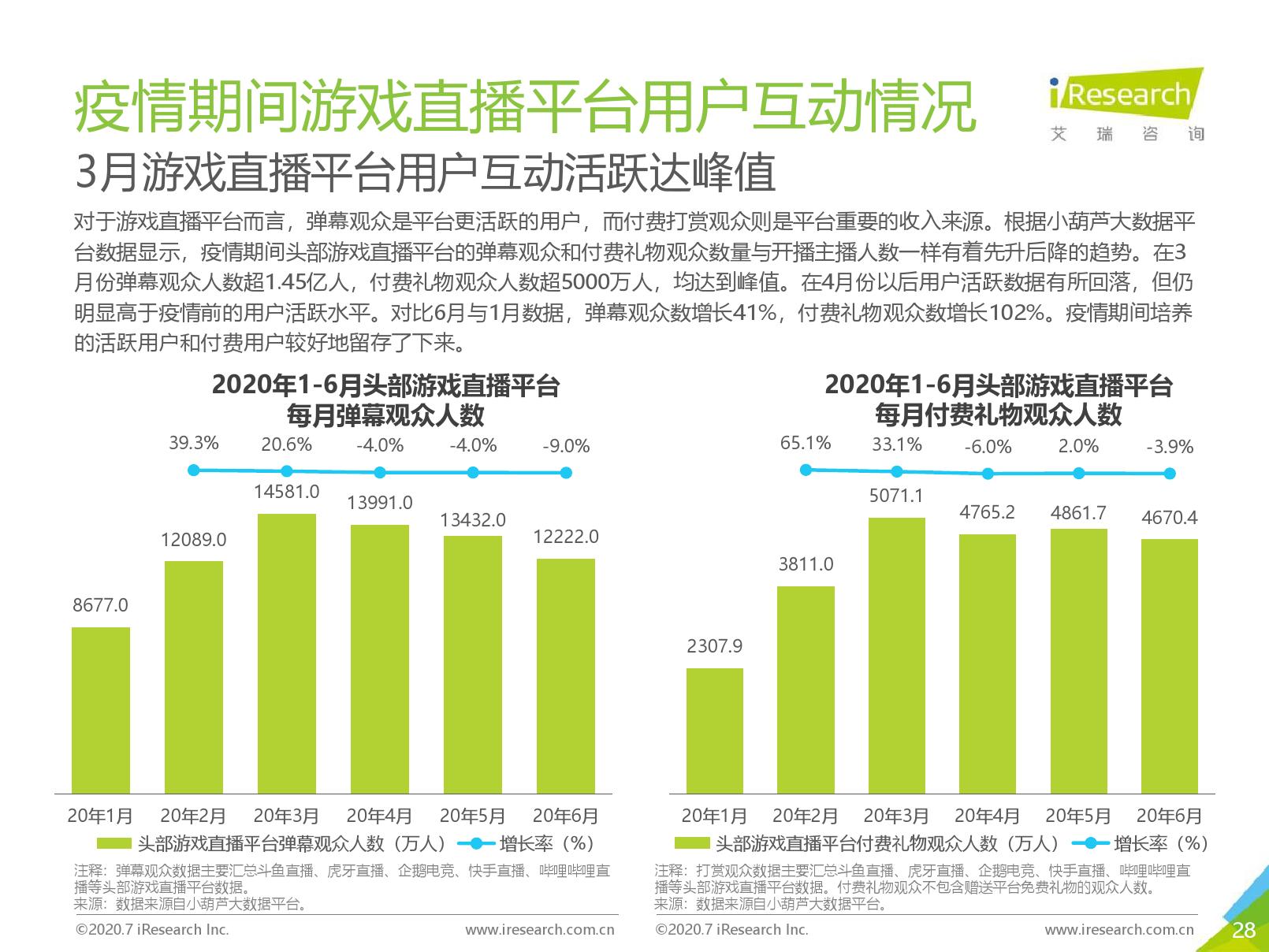艾瑞咨询:2020年中国游戏直播行业研究报告(可下载报告)插图(55)