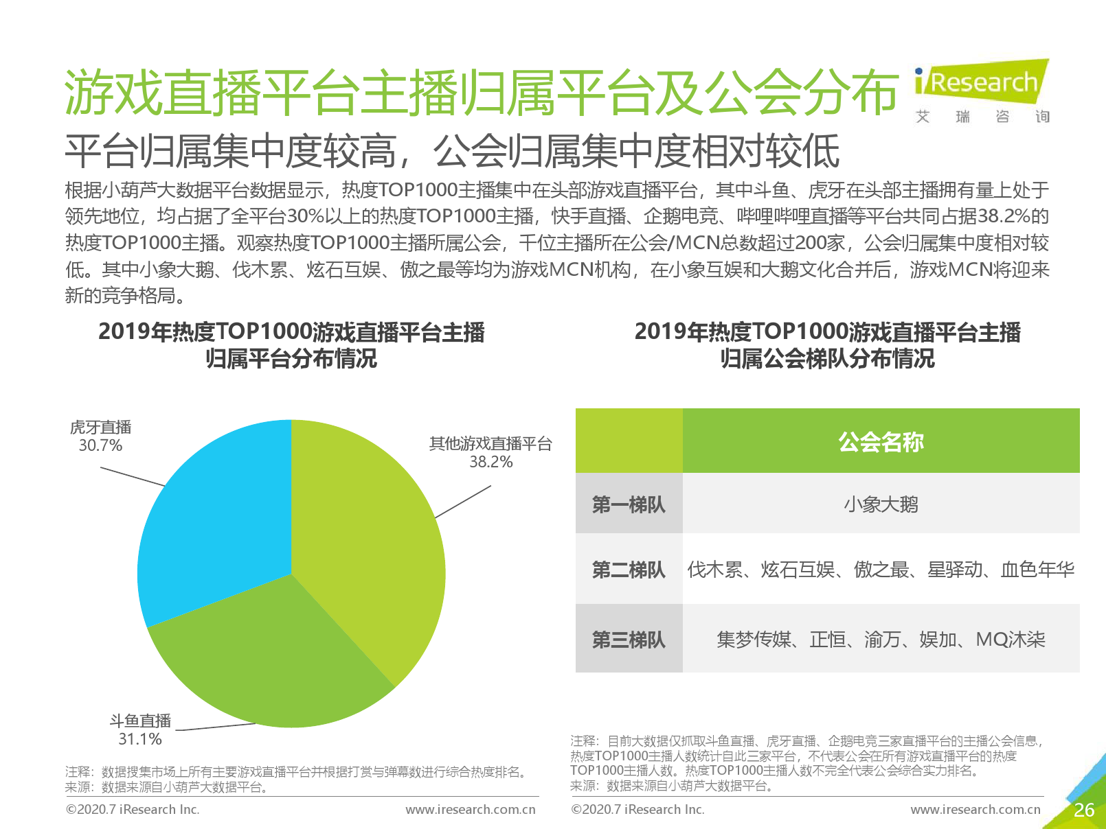 艾瑞咨询:2020年中国游戏直播行业研究报告(可下载报告)插图(51)