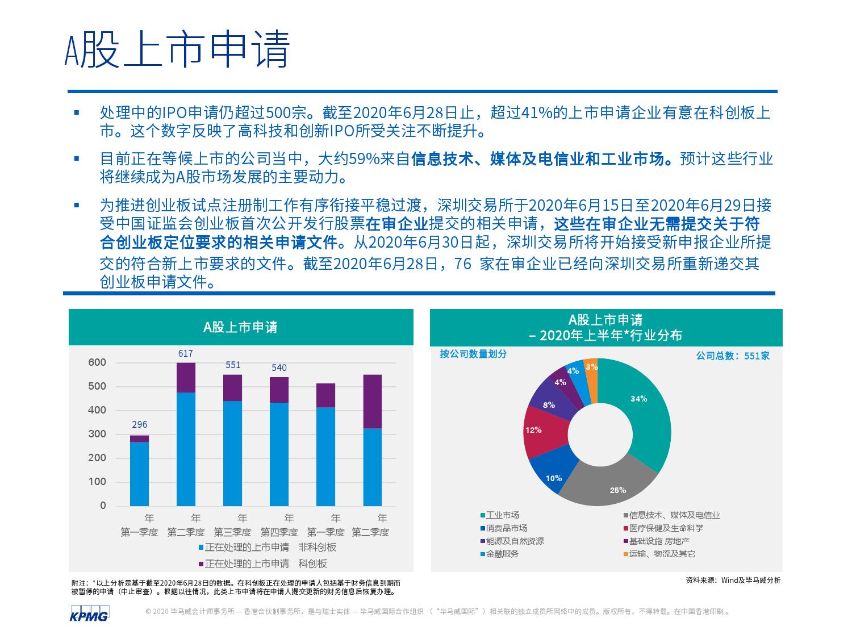 中国内地和香港2020年度中期回顾:IPO及其他资本市场发展趋势(可下载报告)插图(23)