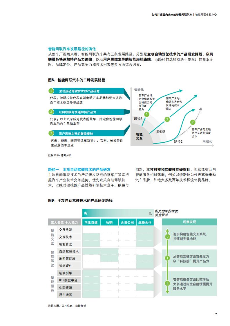 德勤咨询:如何打造面向未来的智能网联汽车(可下载报告)插图(21)