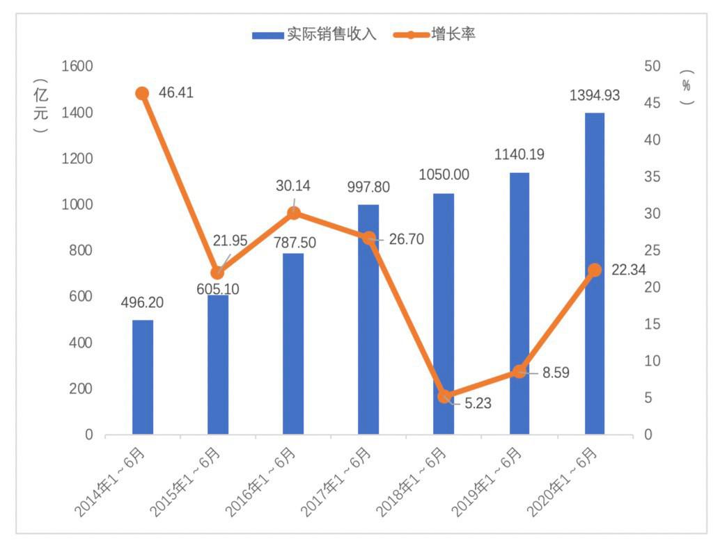2020上半年中国游戏市场收入近1400亿 同比增长22.34%插图(1)
