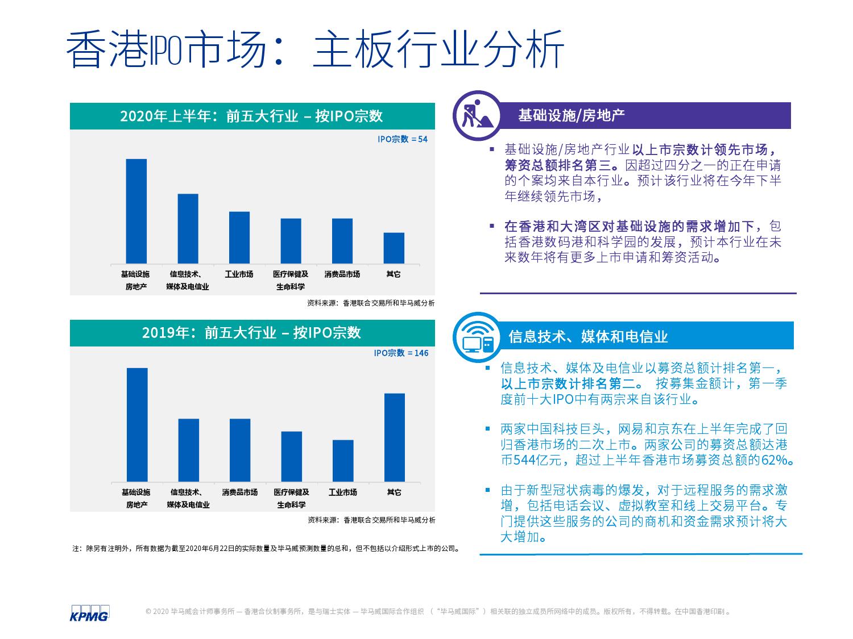 中国内地和香港2020年度中期回顾:IPO及其他资本市场发展趋势(可下载报告)插图(37)
