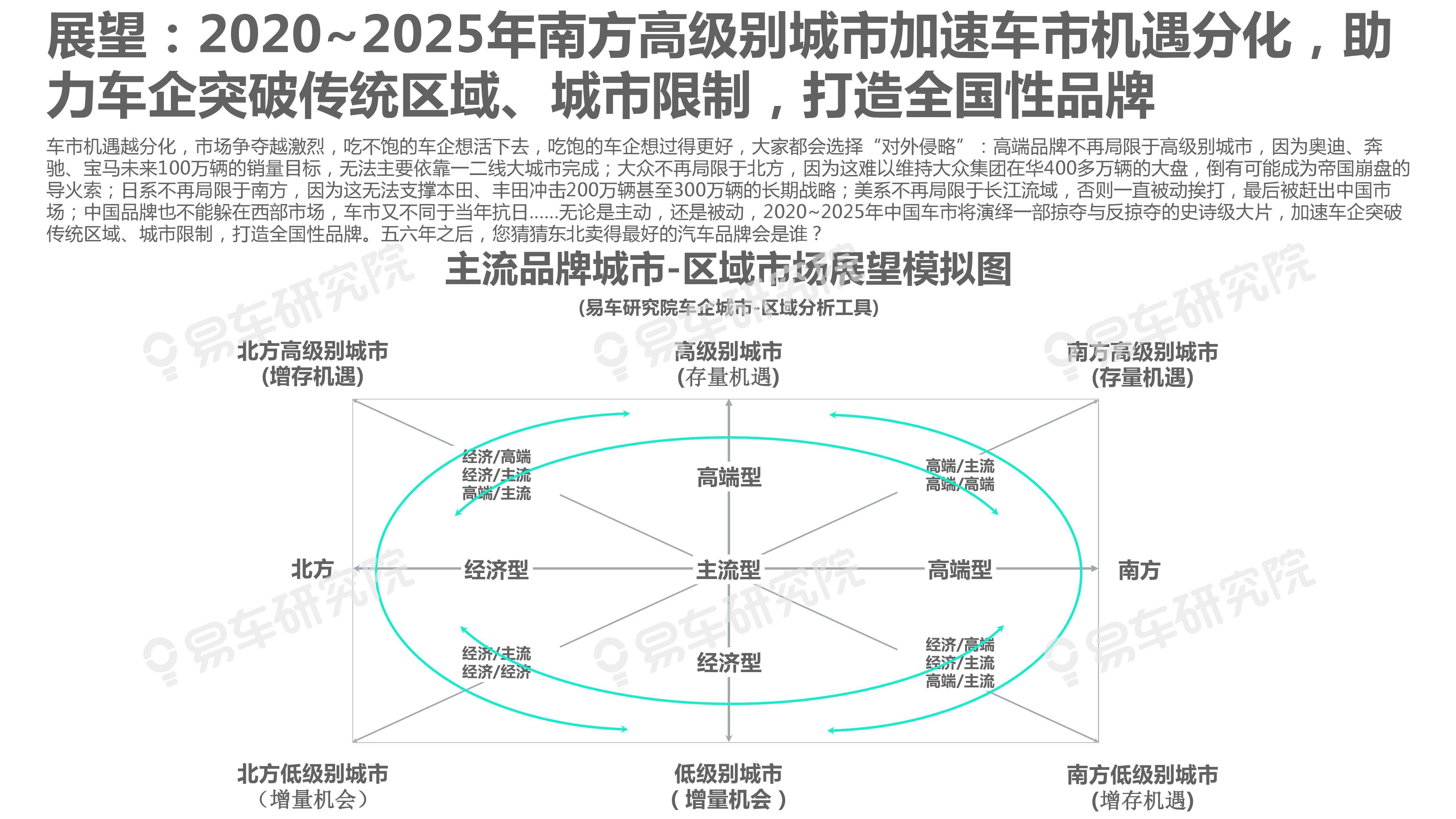 """2020-2025年城市:区域洞察报告—车企急需构建""""战略矩阵""""(可下载报告)插图(35)"""