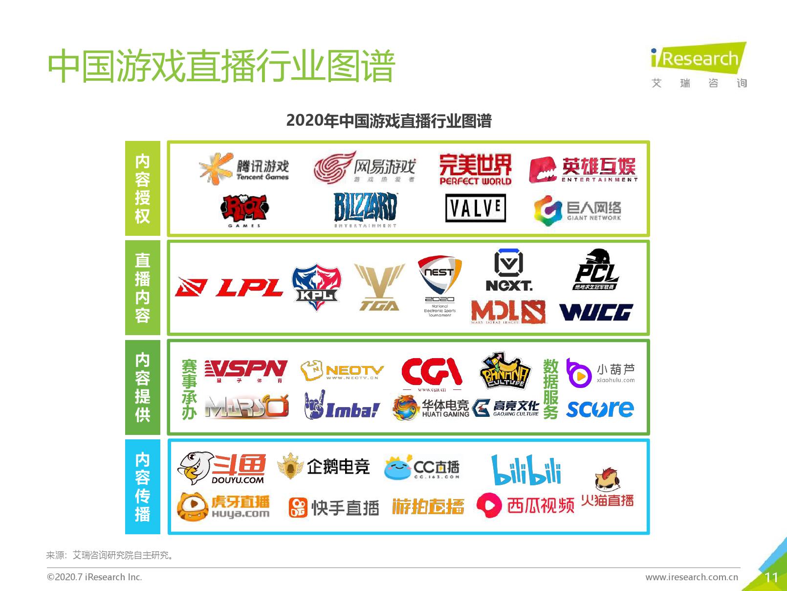 艾瑞咨询:2020年中国游戏直播行业研究报告(可下载报告)插图(21)
