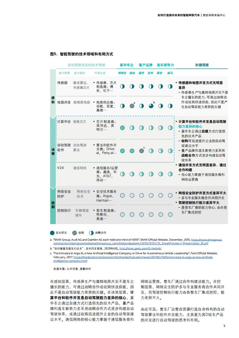 德勤咨询:如何打造面向未来的智能网联汽车(可下载报告)插图(17)