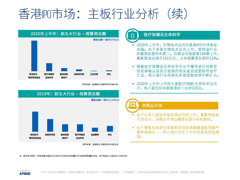 中国内地和香港2020年度中期回顾:IPO及其他资本市场发展趋势(可下载报告)插图(39)