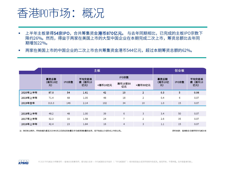 中国内地和香港2020年度中期回顾:IPO及其他资本市场发展趋势(可下载报告)插图(35)