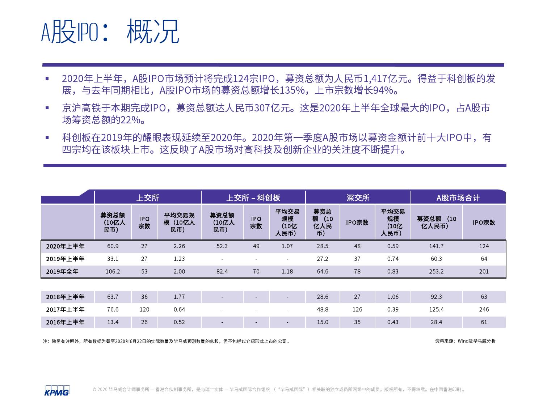 中国内地和香港2020年度中期回顾:IPO及其他资本市场发展趋势(可下载报告)插图(15)