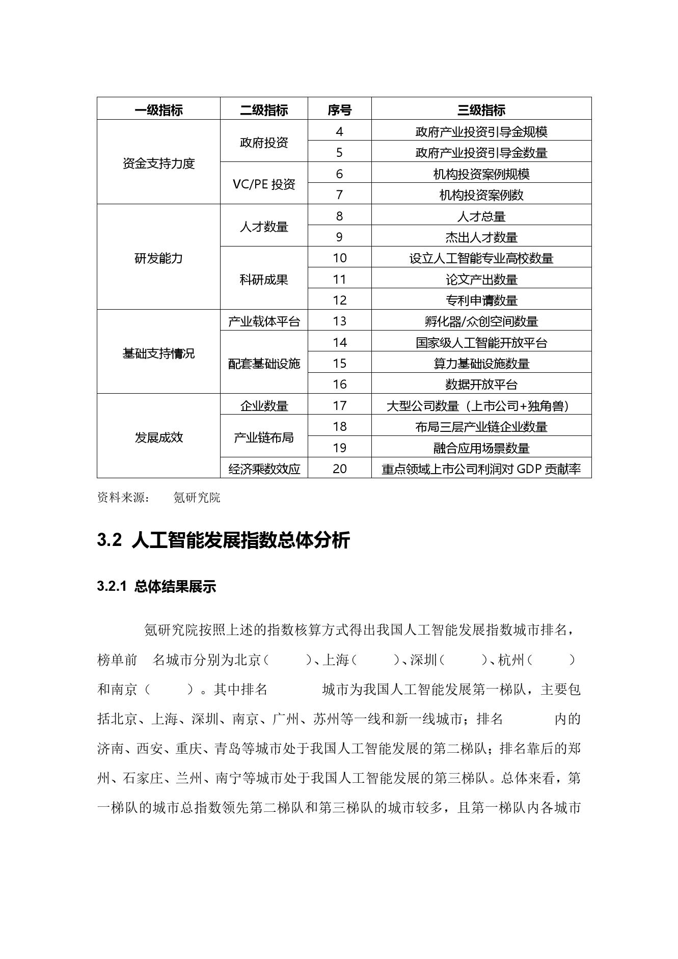 36氪研究院:2020年中国城市人工智能发展指数报告(可下载报告)插图(51)