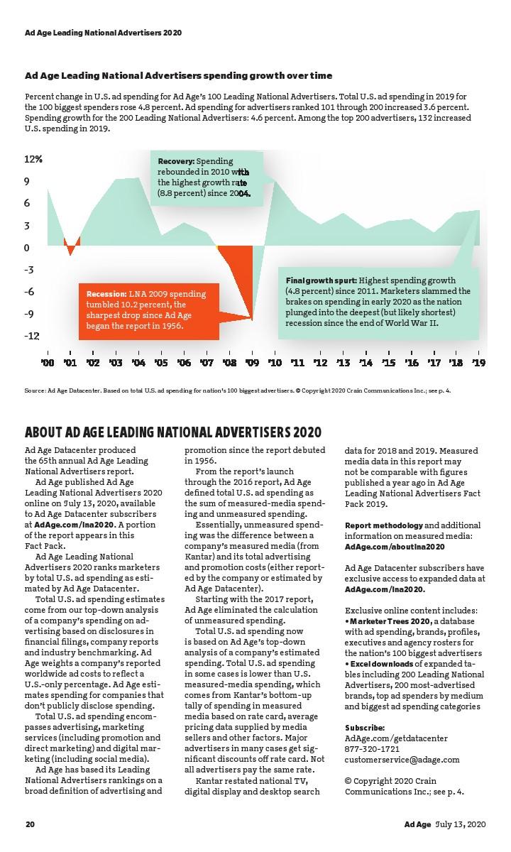 群邑:2020年美国广告主报告(可下载报告)插图(39)