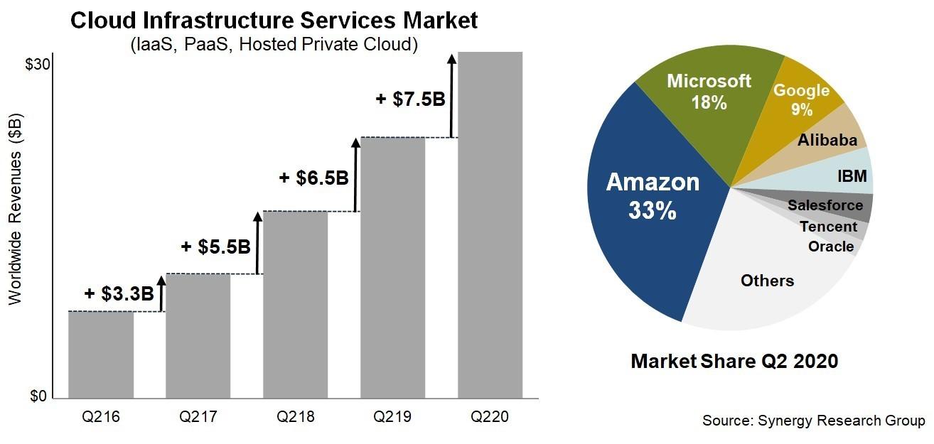 SRG:2020年Q2全球云基础设施服务支出突破300亿美元插图(1)