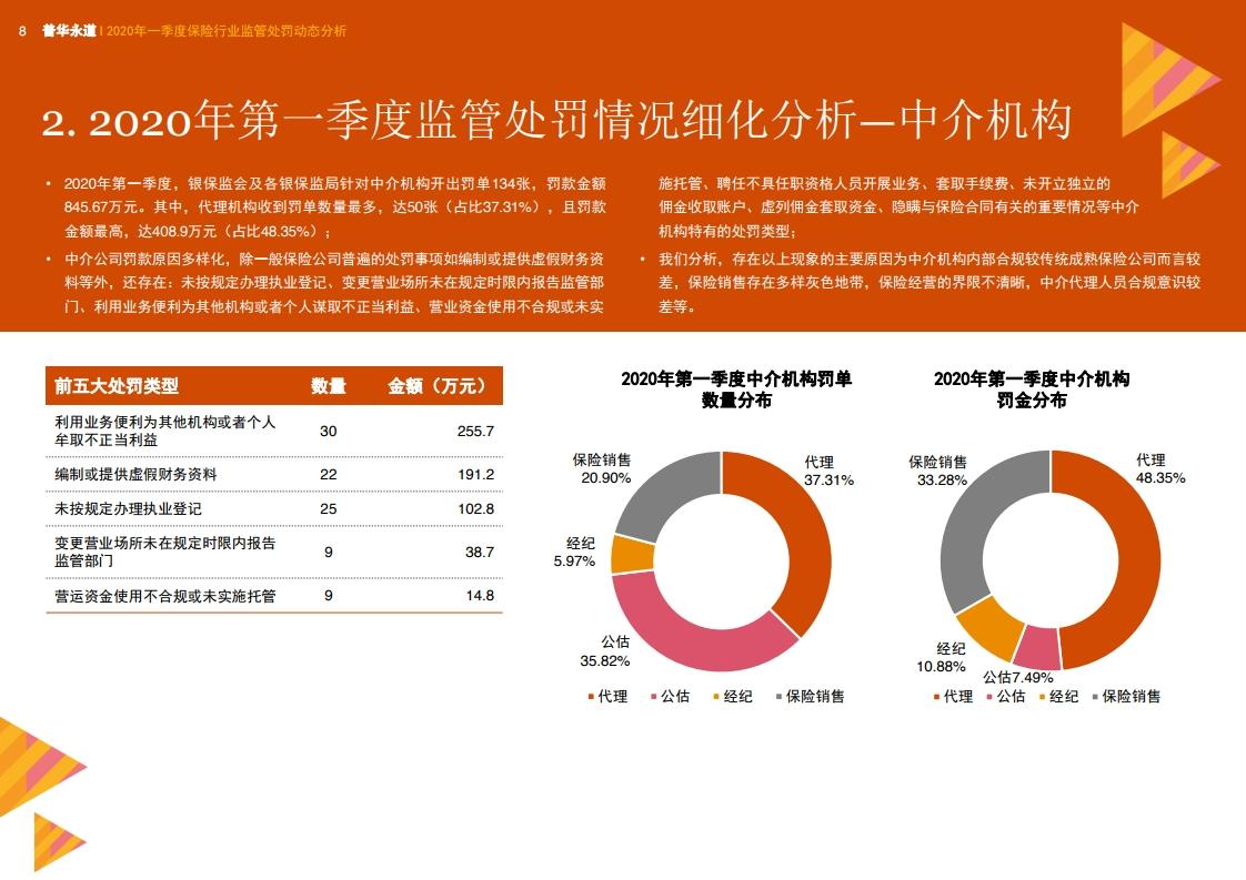 普华永道:2020年一季度保险行业监管处罚动态分析插图(15)