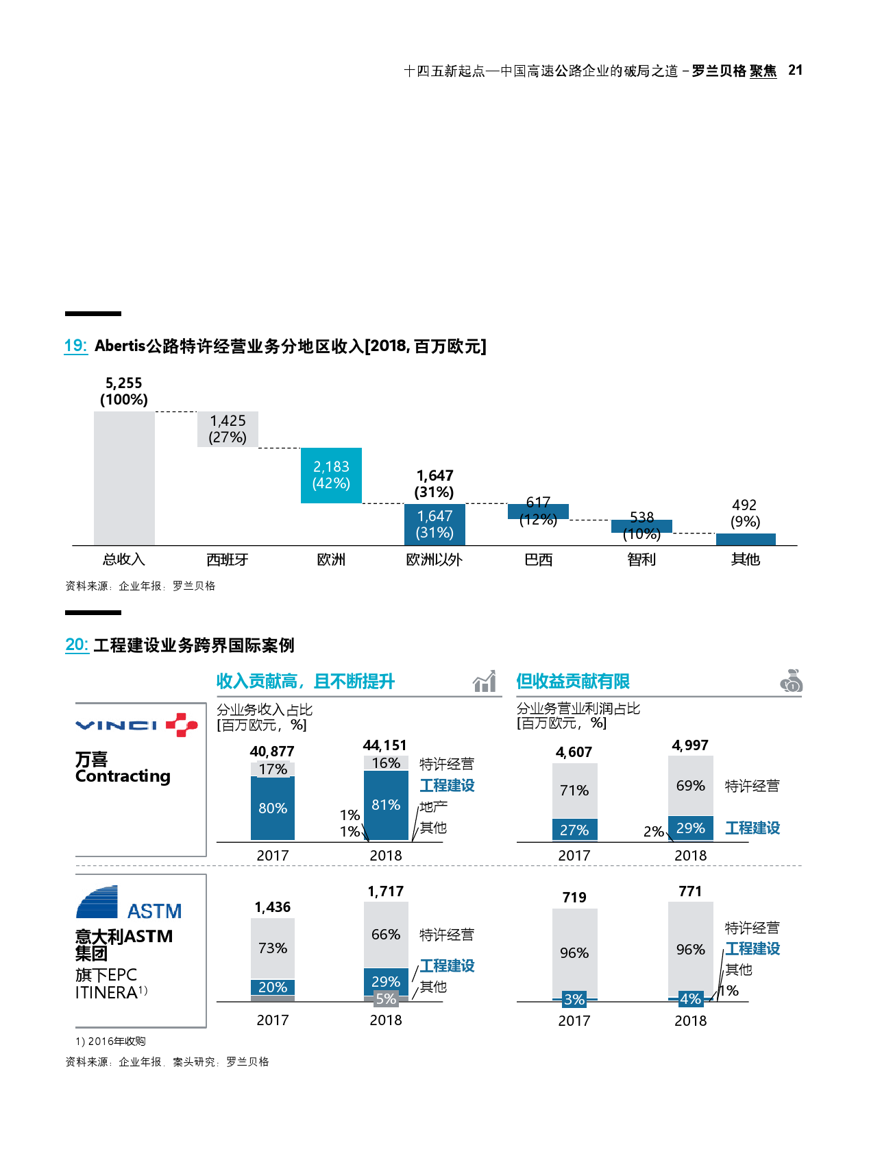 """""""十四五""""新起点:中国高速公路企业的破局之道(可下载报告)插图(41)"""