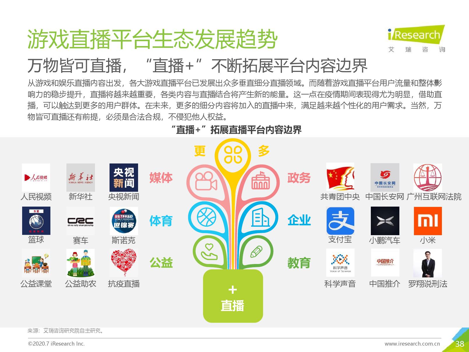 艾瑞咨询:2020年中国游戏直播行业研究报告(可下载报告)插图(75)