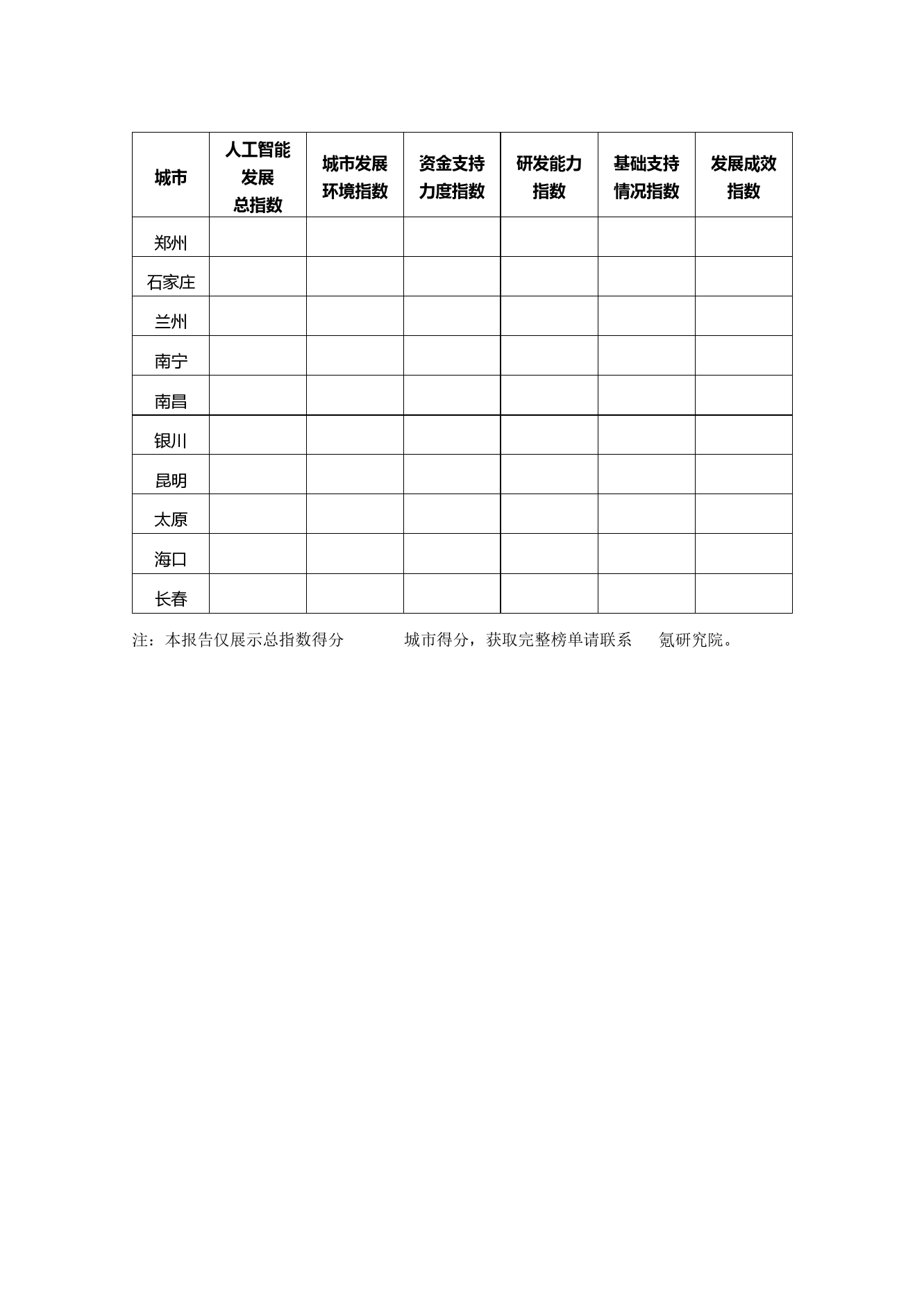 36氪研究院:2020年中国城市人工智能发展指数报告(可下载报告)插图(93)