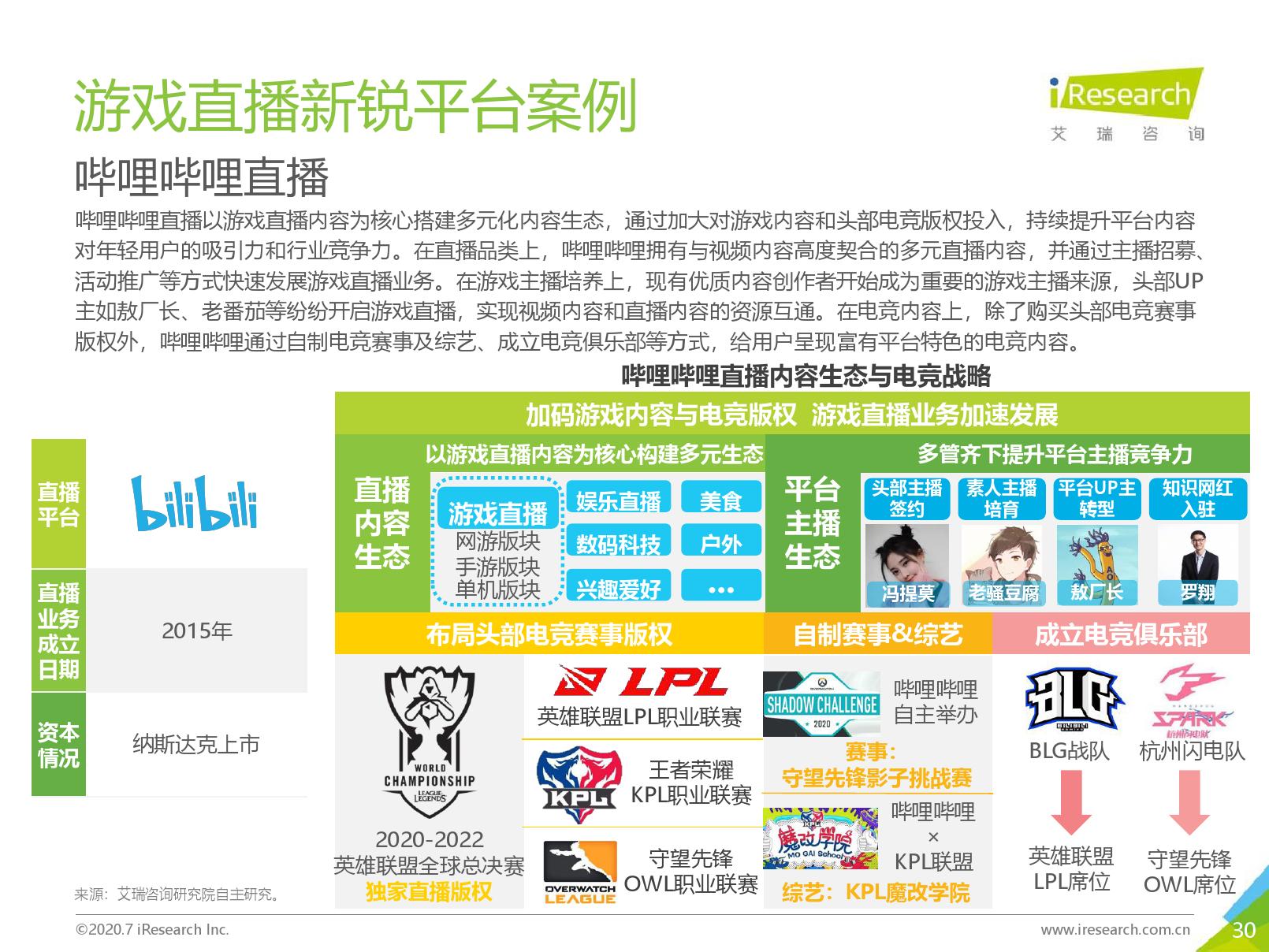 艾瑞咨询:2020年中国游戏直播行业研究报告(可下载报告)插图(59)