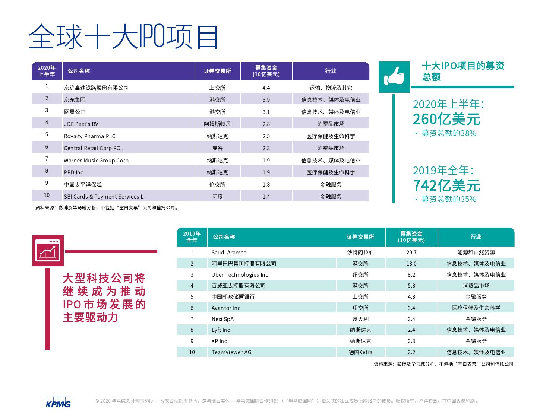 中国内地和香港2020年度中期回顾:IPO及其他资本市场发展趋势(可下载报告)插图(7)