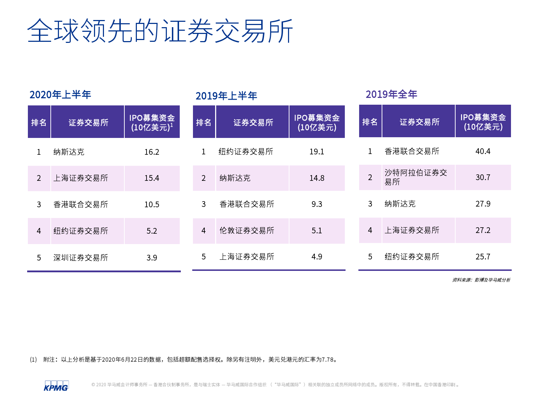 中国内地和香港2020年度中期回顾:IPO及其他资本市场发展趋势(可下载报告)插图(5)