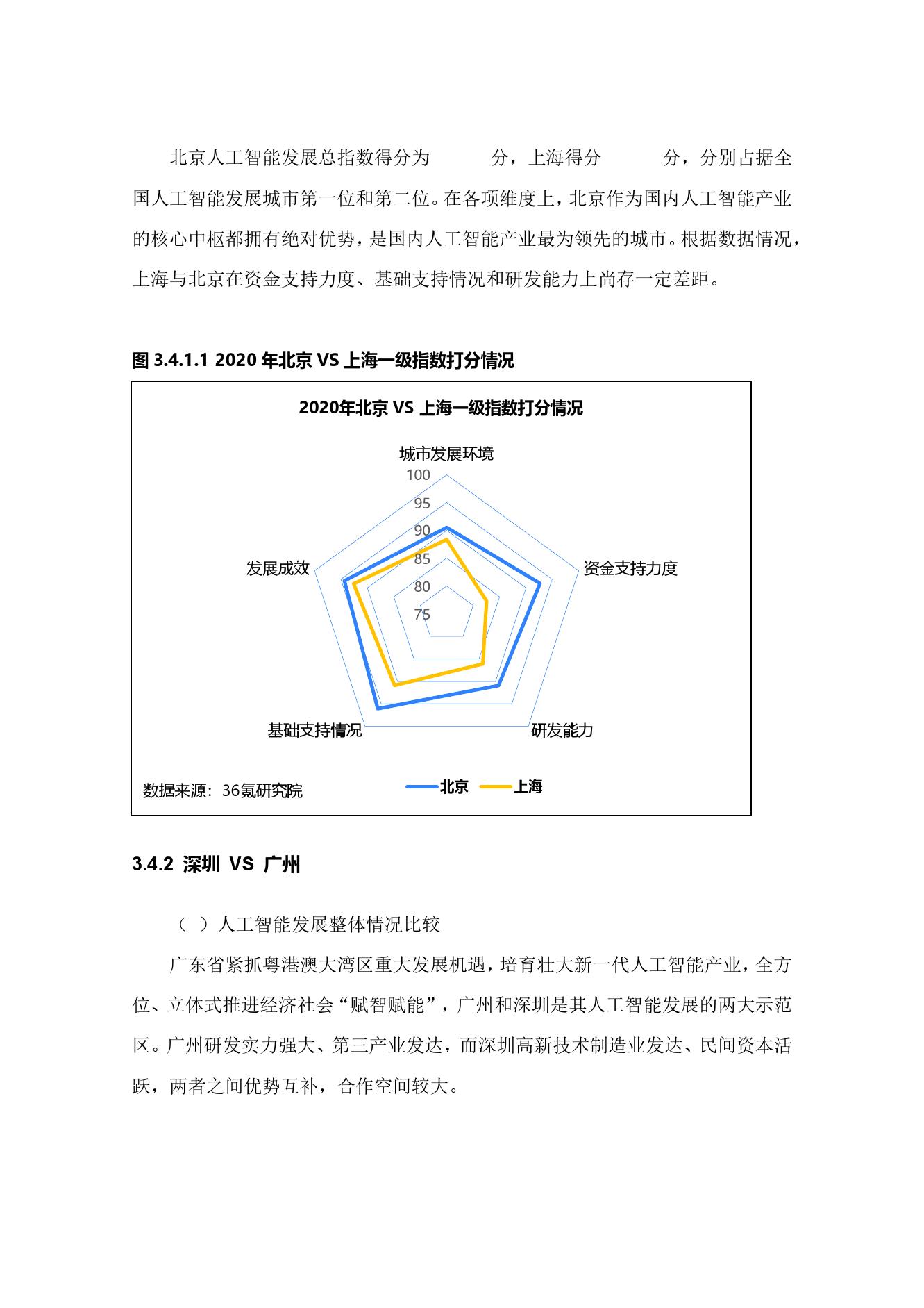 36氪研究院:2020年中国城市人工智能发展指数报告(可下载报告)插图(69)