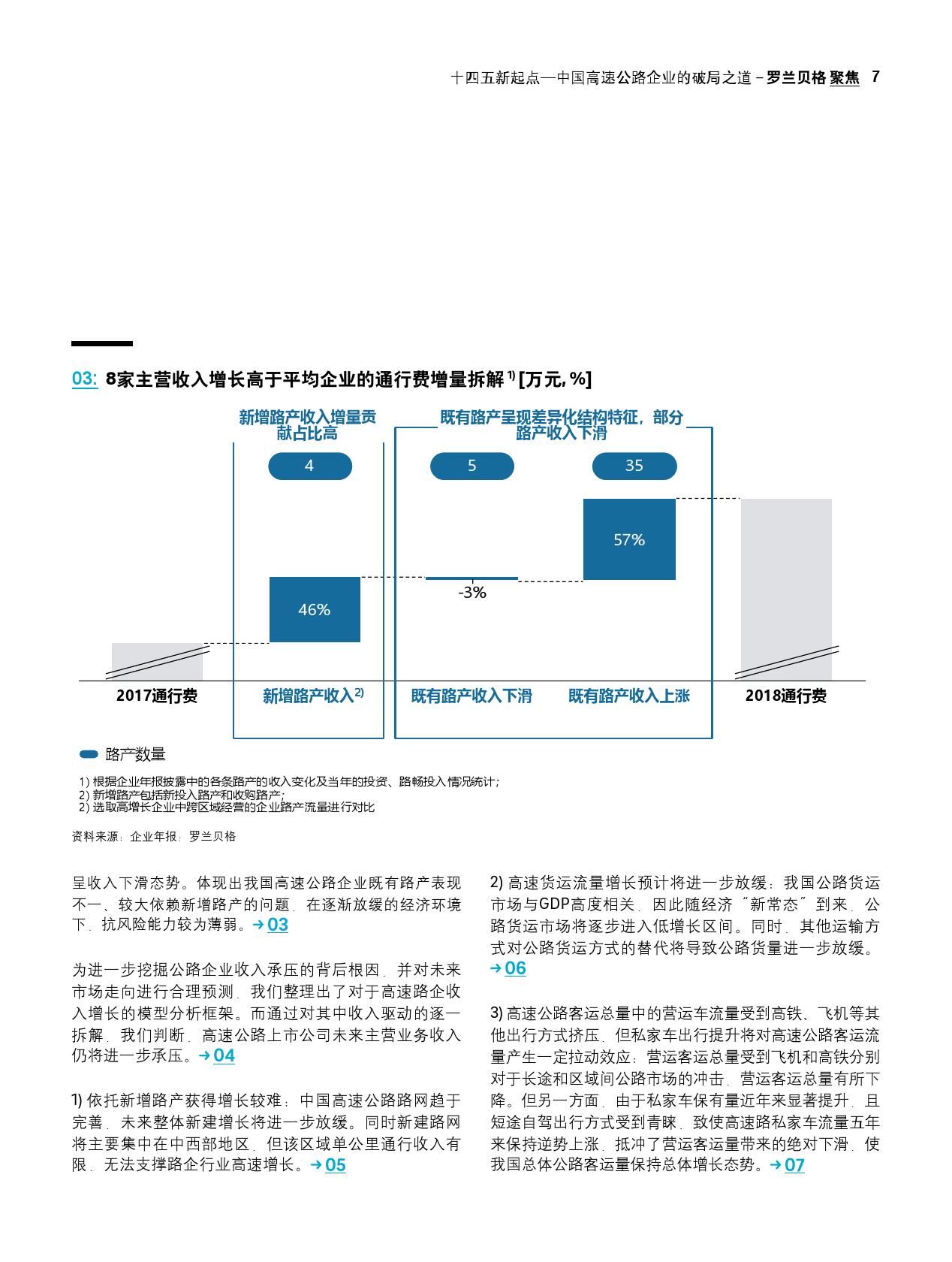 """""""十四五""""新起点:中国高速公路企业的破局之道(可下载报告)插图(13)"""