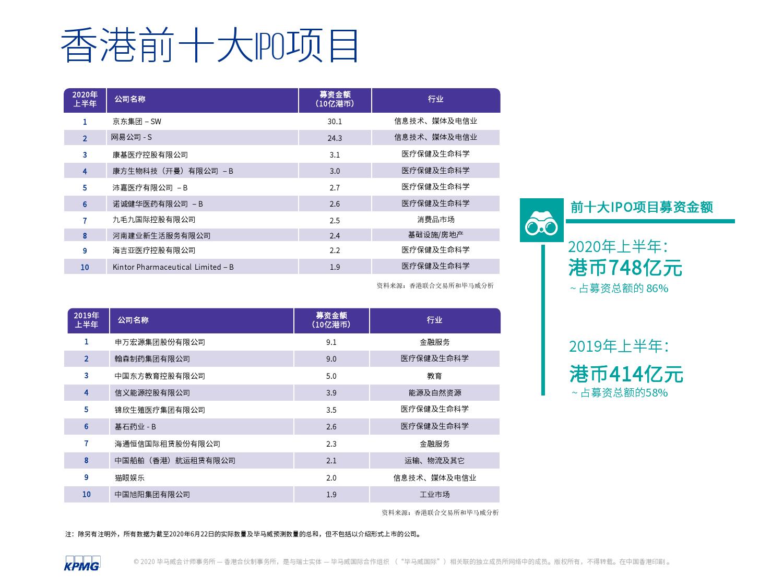 中国内地和香港2020年度中期回顾:IPO及其他资本市场发展趋势(可下载报告)插图(41)