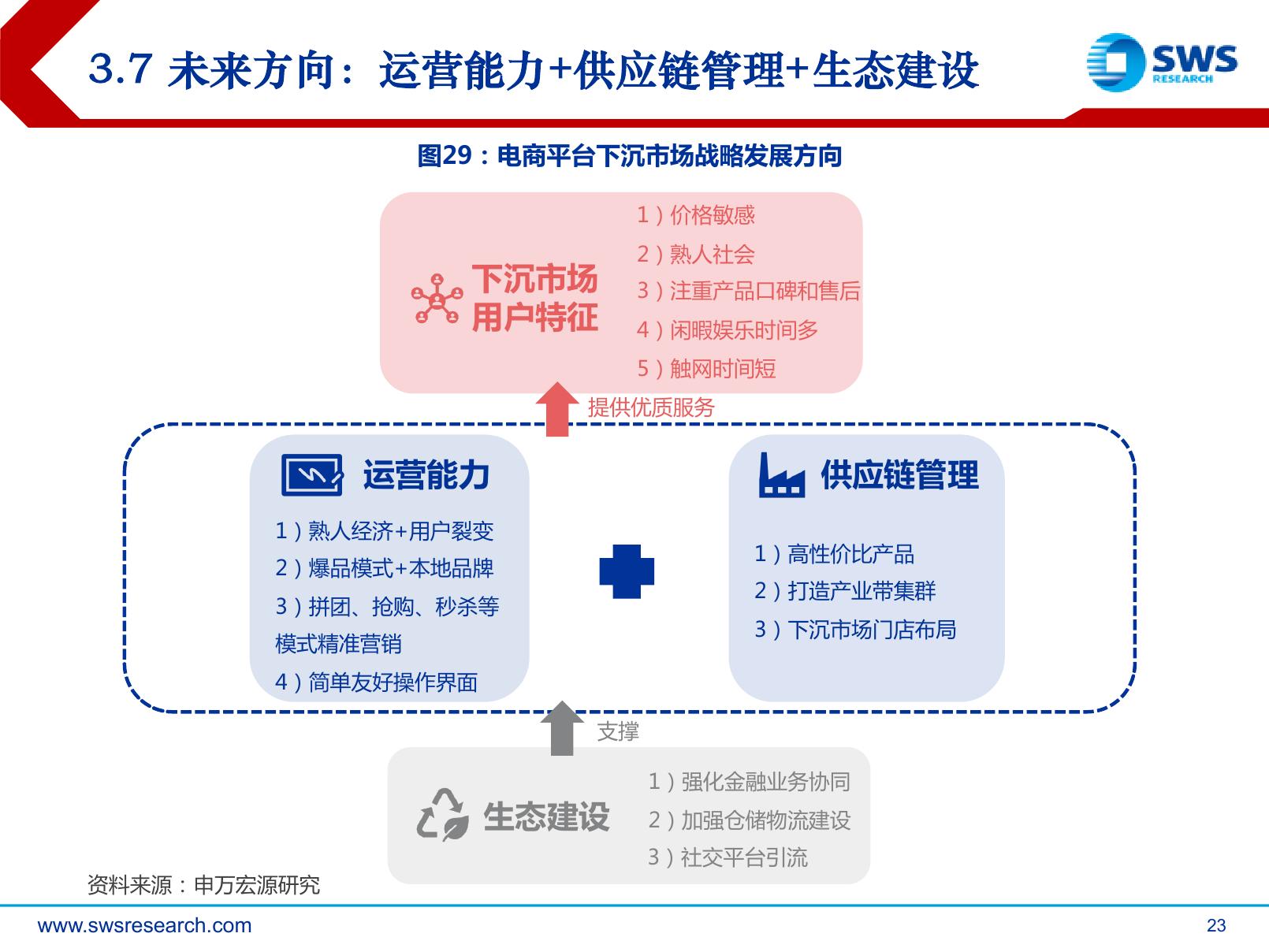 申万宏源:下沉市场,电商巨头新战场(可下载报告)插图(45)