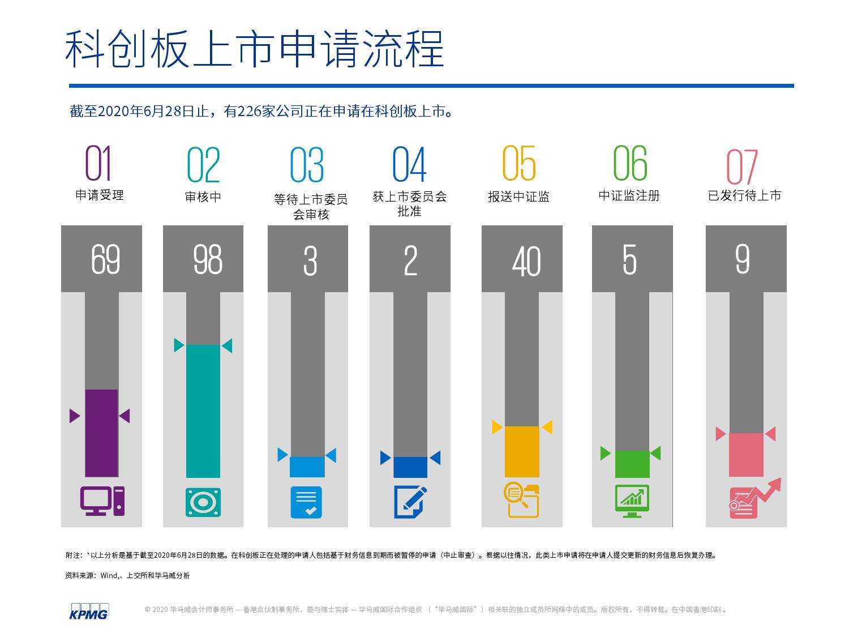 中国内地和香港2020年度中期回顾:IPO及其他资本市场发展趋势(可下载报告)插图(25)