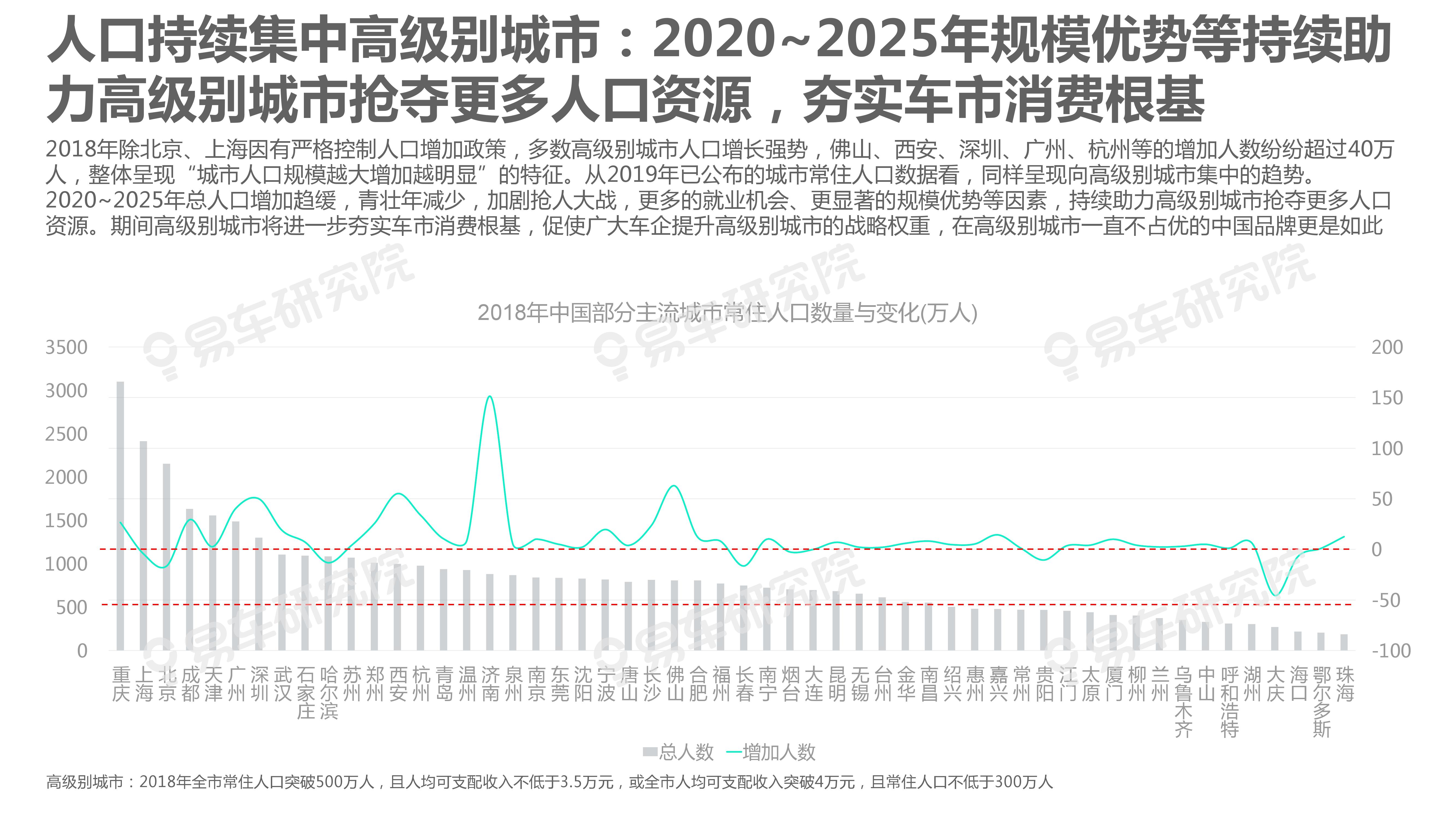 """2020-2025年城市:区域洞察报告—车企急需构建""""战略矩阵""""(可下载报告)插图(7)"""