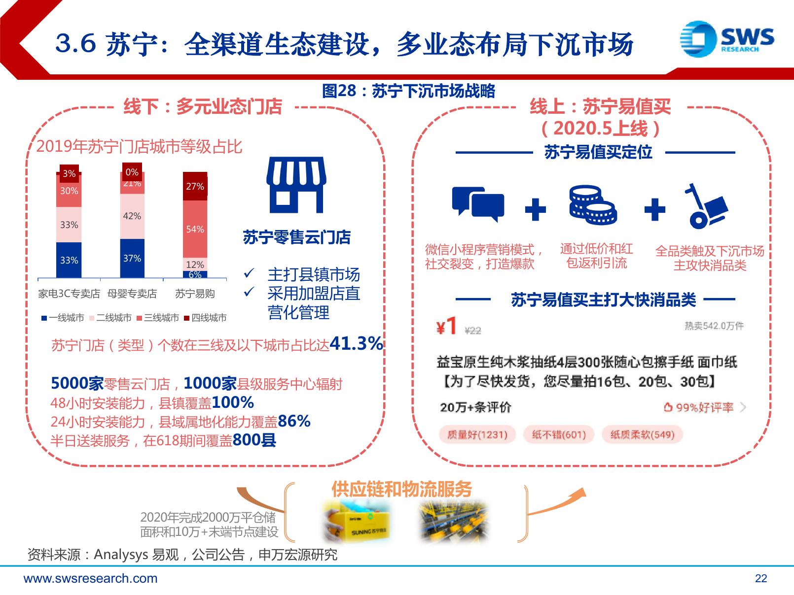 申万宏源:下沉市场,电商巨头新战场(可下载报告)插图(43)