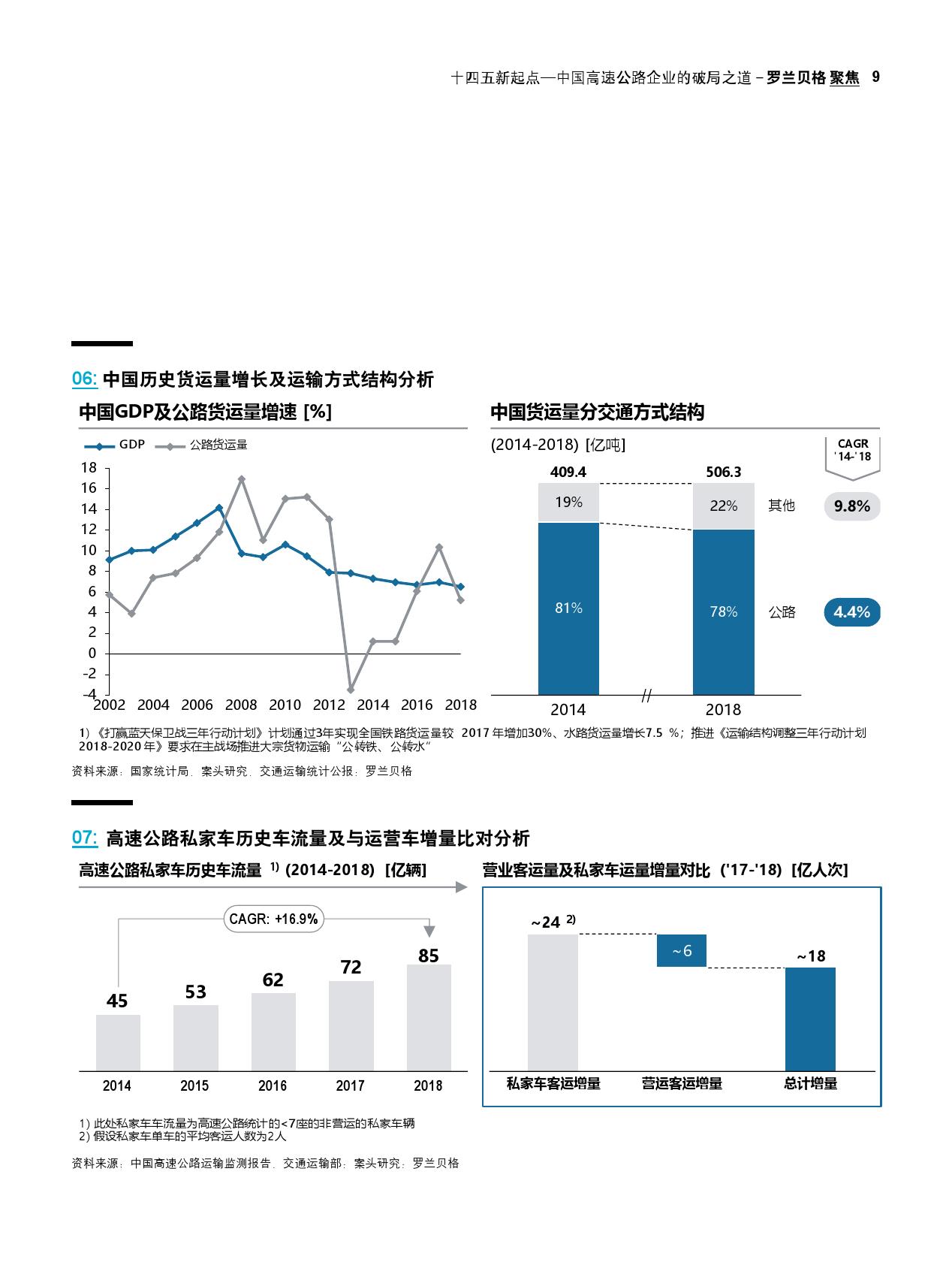 """""""十四五""""新起点:中国高速公路企业的破局之道(可下载报告)插图(17)"""