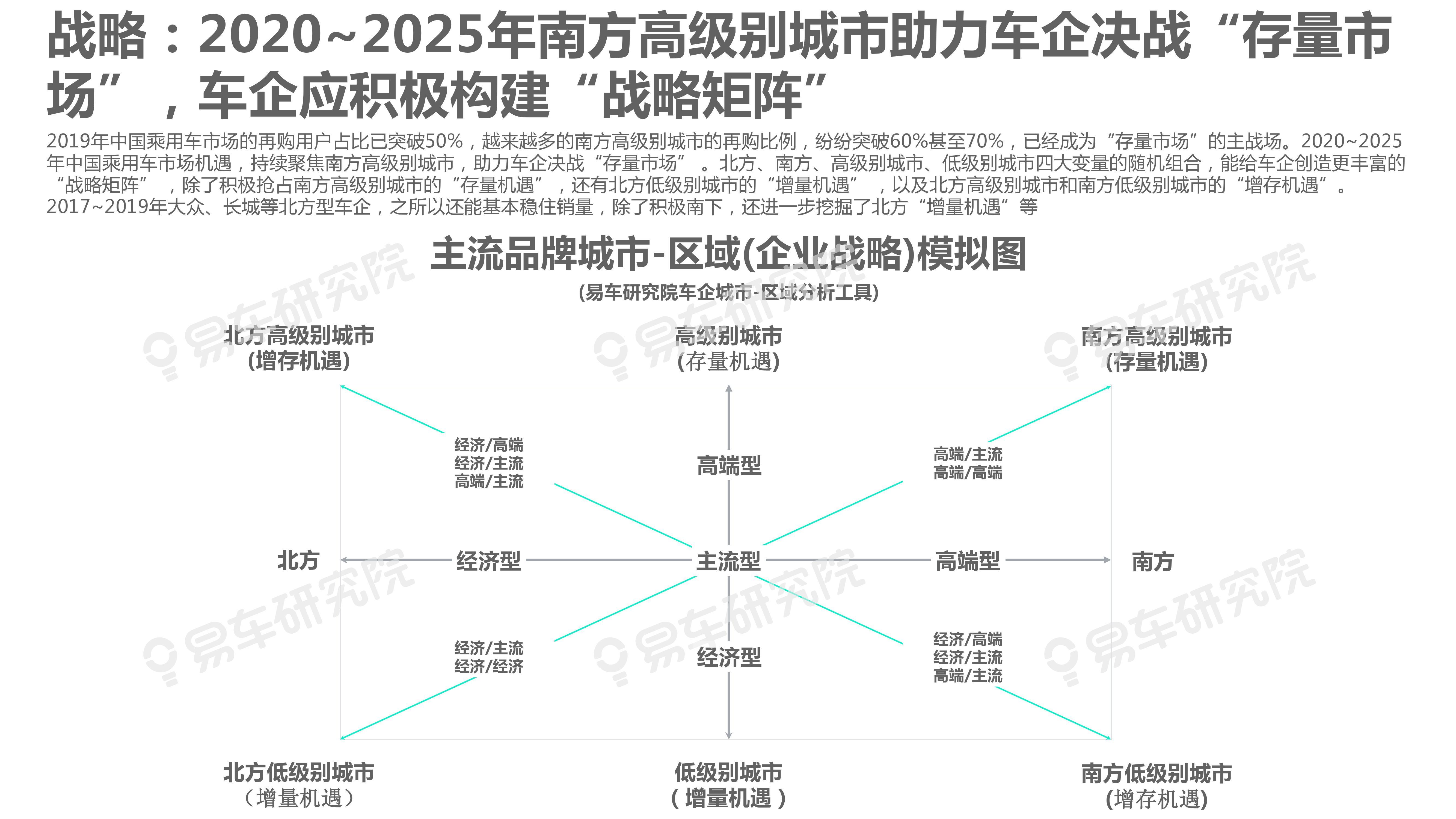 """2020-2025年城市:区域洞察报告—车企急需构建""""战略矩阵""""(可下载报告)插图(29)"""