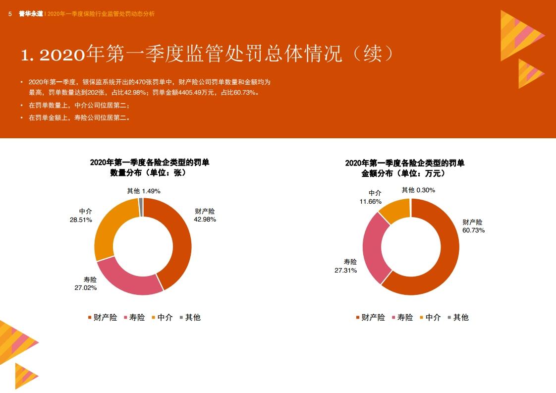 普华永道:2020年一季度保险行业监管处罚动态分析插图(9)