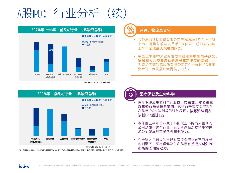 中国内地和香港2020年度中期回顾:IPO及其他资本市场发展趋势(可下载报告)插图(19)